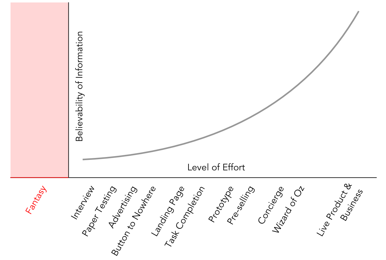 Image of Giff Constable: The Truth Curve